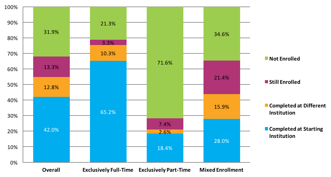 Six-Year Outcomes by Enrollment Intensity
