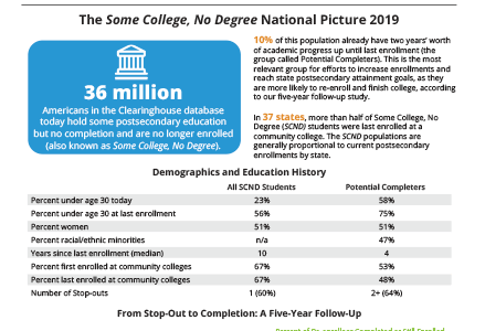 The Some College, No Degree National Picture 2019 Factsheet