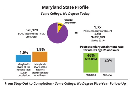 The Some College, No Degree 2019 State Profiles
