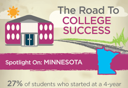 College Graduation Rates, Minnesota