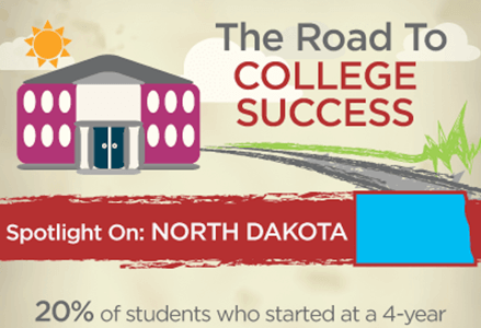 College Graduation Rates, North Dakota